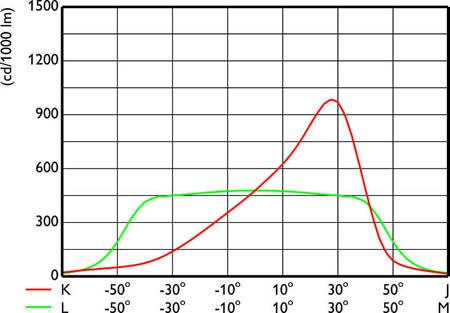 PHILIPS Oprawa CoreLine Tempo BVP110 LED42/NW A 4200lm Biała neutralna